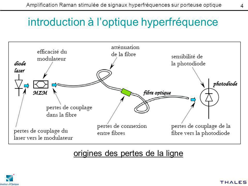 Amplification Raman stimulée de signaux hyperfréquences sur porteuse optique introduction à loptique hyperfréquence problème: faibles puissances raisons: modulation externe traitement optique du signal atténuation de porteuse comment amplifier.