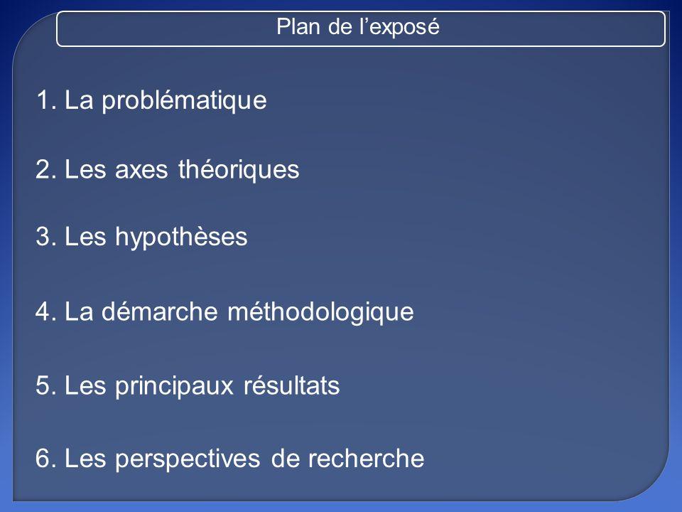 1. La problématique 2. Les axes théoriques 3. Les hypothèses 4. La démarche méthodologique 5. Les principaux résultats 6. Les perspectives de recherch
