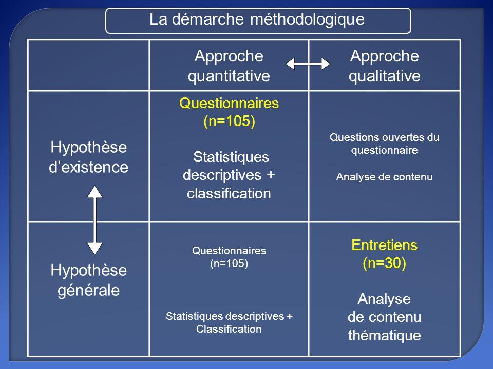 Approche quantitative Approche qualitative Hypothèse dexistence Questionnaires (n=105) Statistiques descriptives + classification Questions ouvertes d
