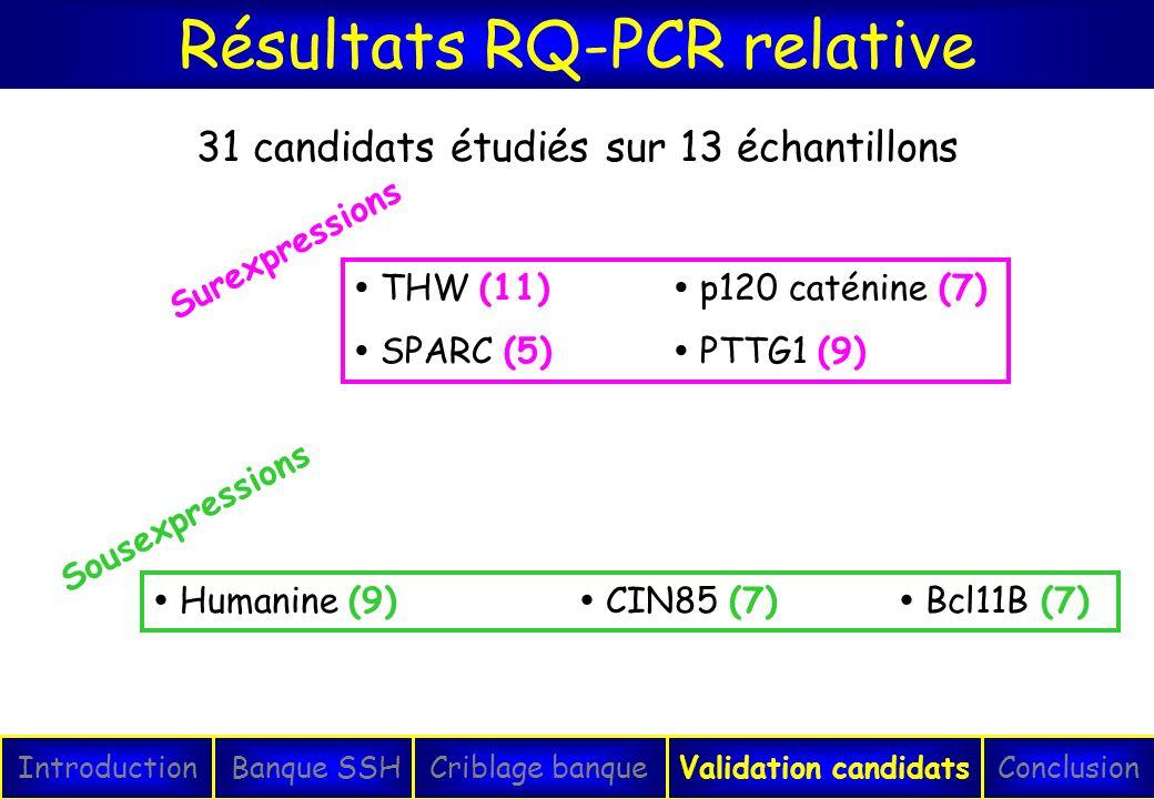 Résultats RQ-PCR relative IntroductionConclusionBanque SSHCriblage banqueValidation candidats THW (11) p120 caténine (7) SPARC (5) PTTG1 (9) Surexpres