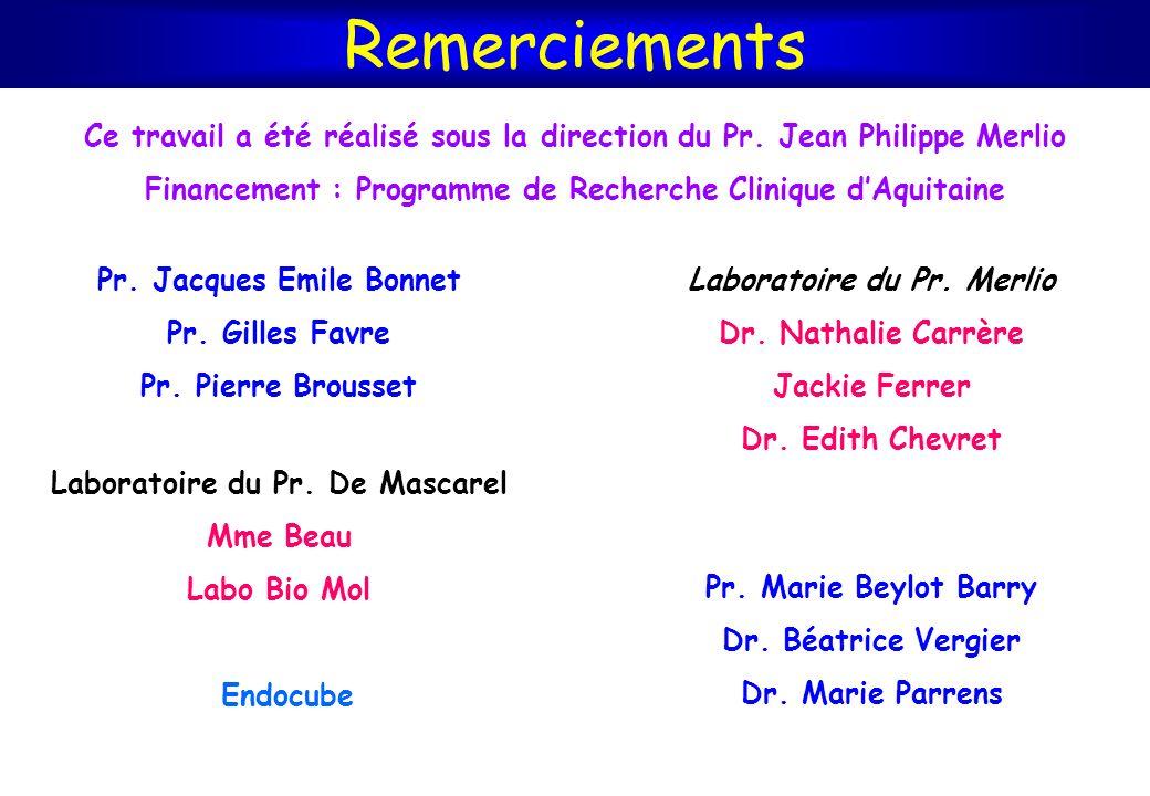 Ce travail a été réalisé sous la direction du Pr. Jean Philippe Merlio Financement : Programme de Recherche Clinique dAquitaine Pr. Jacques Emile Bonn