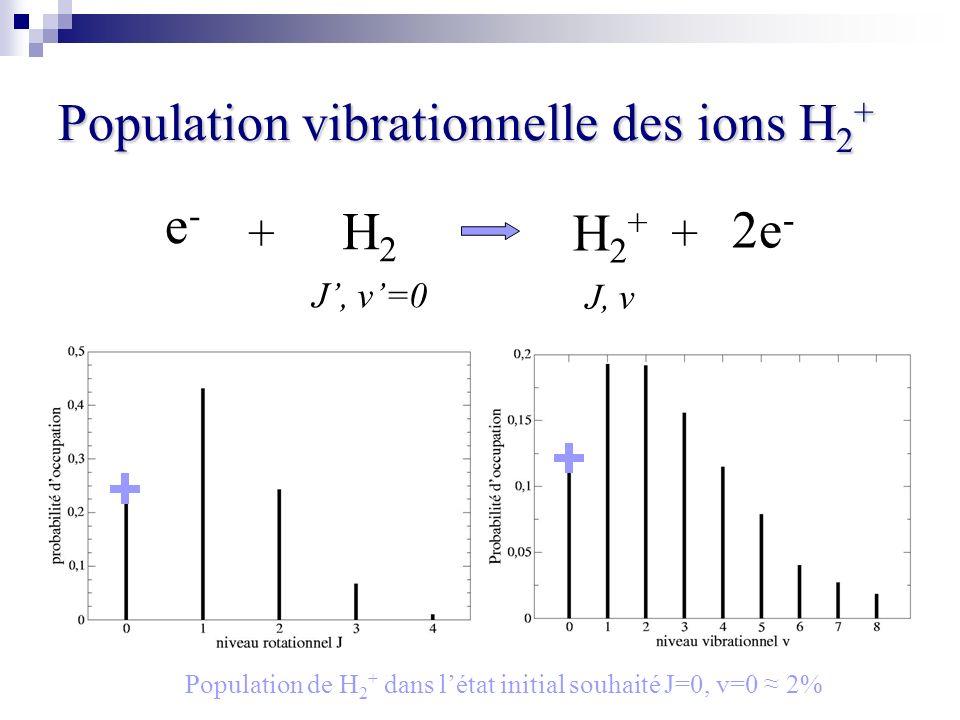 Population vibrationnelle des ions H 2 + H 2 J, v=0 e-e- H 2 + J, v ++ 2e - Population de H 2 + dans létat initial souhaité J=0, v=0 2%