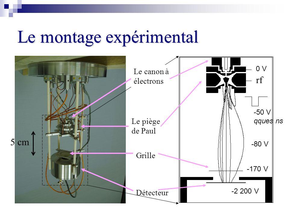 Le montage expérimental Le piège de Paul Détecteur Grille Le canon à électrons 5 cm 0 V rf -170 V -2 200 V -50 V qques ns -80 V