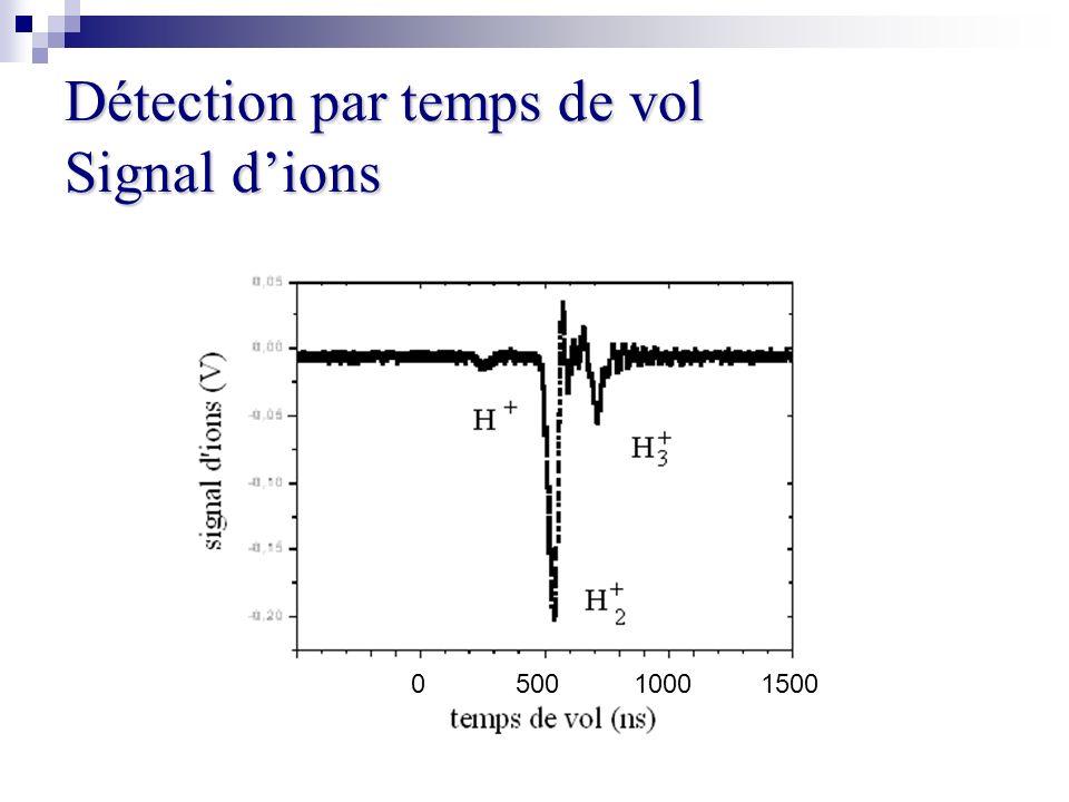 Détection par temps de vol Signal dions 0 500 1000 1500