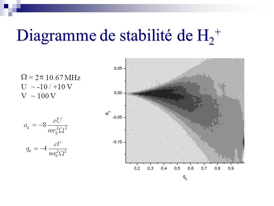 Diagramme de stabilité de H 2 + = 2 10.67 MHz U~-10 / +10 V V~ 100 V