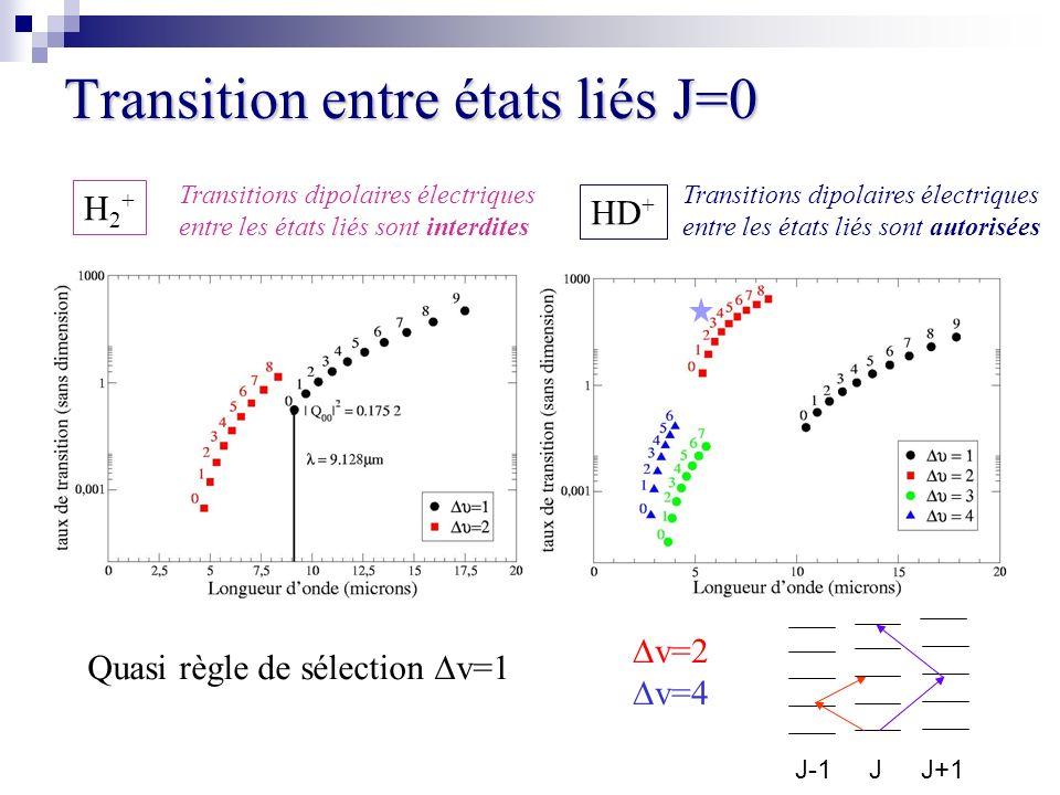 Transition entre états liés J=0 Transitions dipolaires électriques entre les états liés sont interdites H2+H2+ HD + Transitions dipolaires électriques