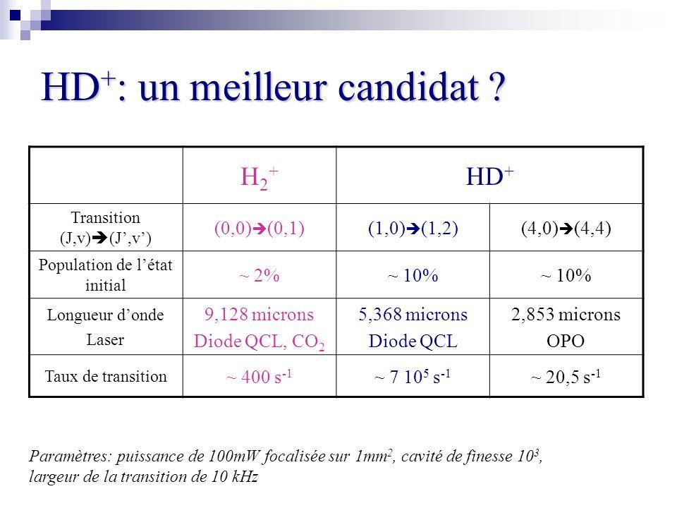 HD + : un meilleur candidat ? H2+H2+ HD + Transition (J,v) (J,v) (0,0) (0,1)(1,0) (1,2)(4,0) (4,4) Population de létat initial ~ 2%~ 10% Longueur dond