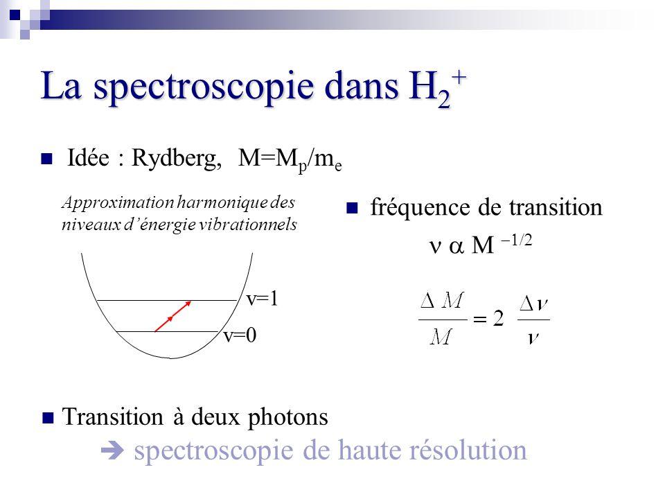 La spectroscopie dans H 2 + fréquence de transition v=0 v=1 Approximation harmonique des niveaux dénergie vibrationnels Idée : Rydberg, M=M p /m e Tra