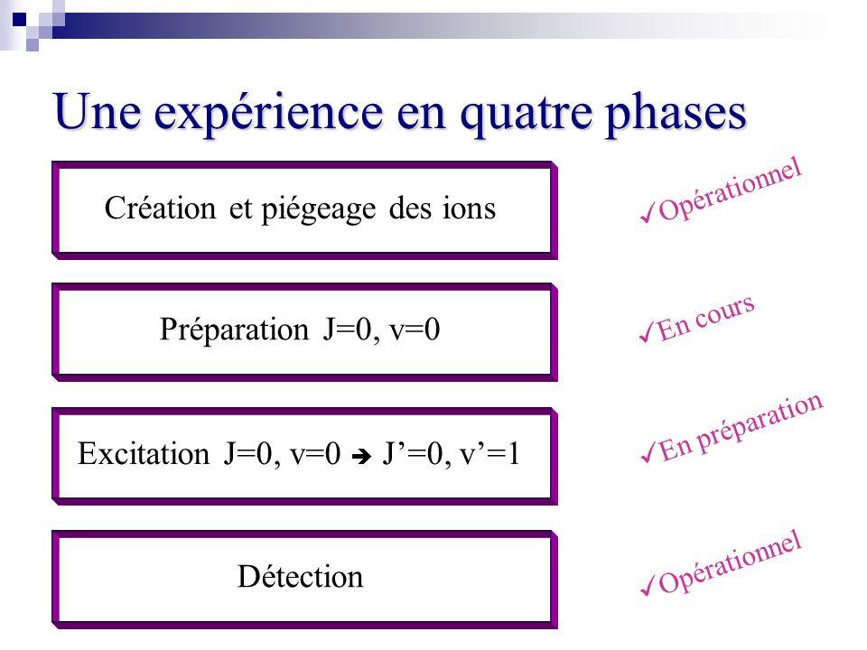 Une expérience en quatre phases Création et piégeage des ions Préparation J=0, v=0 Excitation J=0, v=0 J=0, v=1 Détection Opérationnel En cours En pré