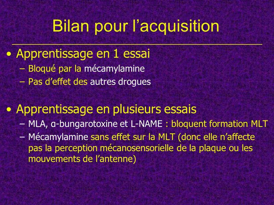 Bilan pour lacquisition Apprentissage en 1 essai –Bloqué par la mécamylamine –Pas deffet des autres drogues Apprentissage en plusieurs essais –MLA, α-