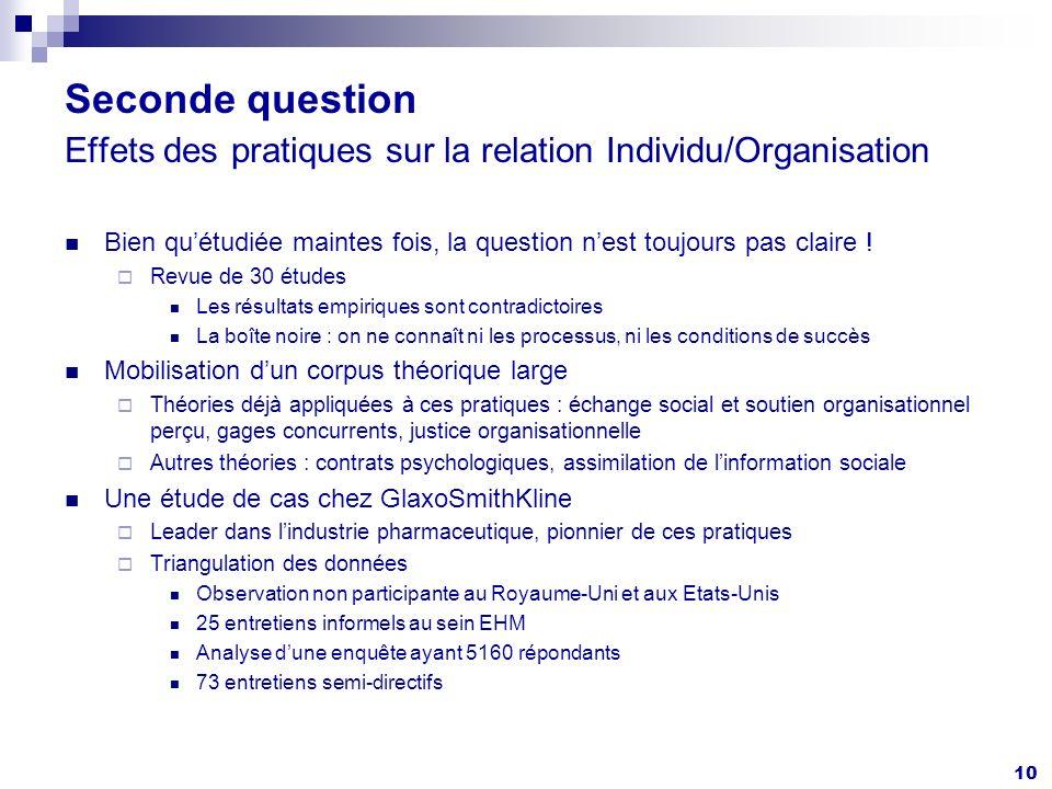 10 Seconde question Effets des pratiques sur la relation Individu/Organisation Bien quétudiée maintes fois, la question nest toujours pas claire .