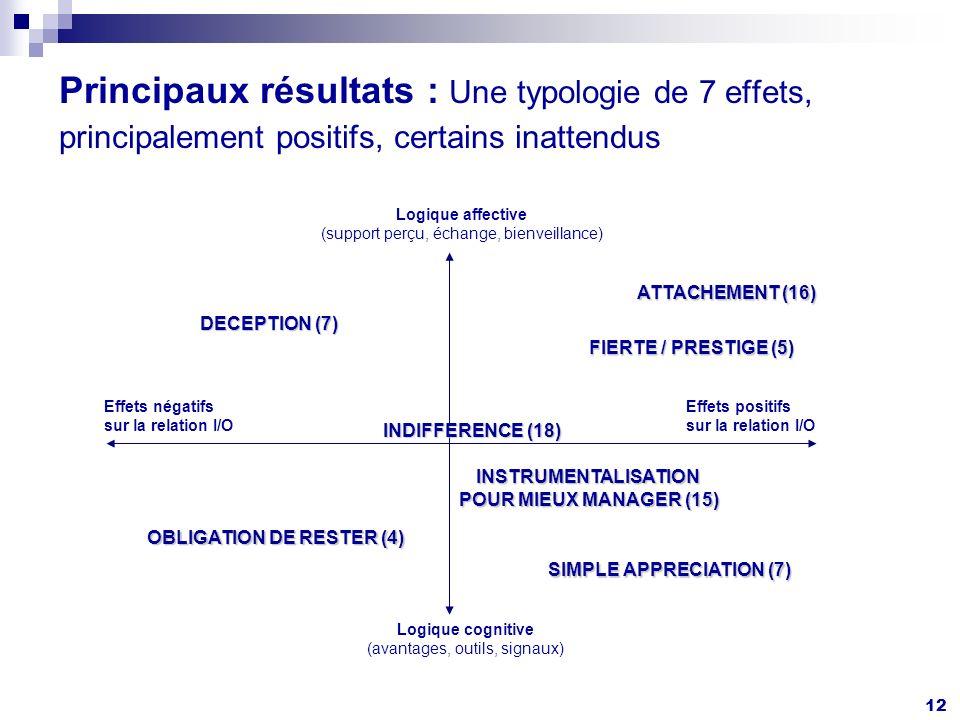 12 Principaux résultats : Une typologie de 7 effets, principalement positifs, certains inattendus Logique affective (support perçu, échange, bienveillance) Effets positifs sur la relation I/O Logique cognitive (avantages, outils, signaux) Effets négatifs sur la relation I/O ATTACHEMENT (16) SIMPLE APPRECIATION (7) DECEPTION (7) FIERTE / PRESTIGE (5) OBLIGATION DE RESTER (4) INSTRUMENTALISATION POUR MIEUX MANAGER (15) INDIFFERENCE (18)