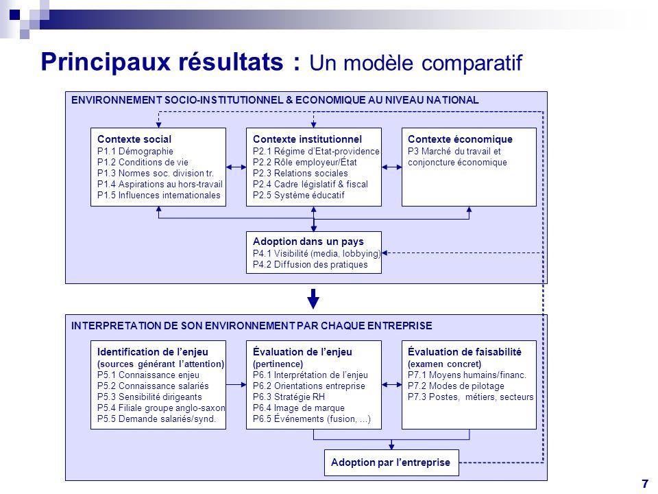 7 Principaux résultats : Un modèle comparatif Contexte social P1.1 Démographie P1.2 Conditions de vie P1.3 Normes soc.