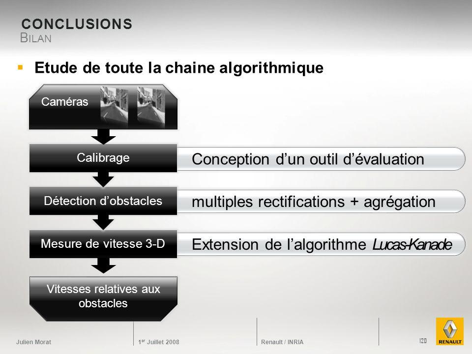 Julien Morat 1 er Juillet 2008 Renault / INRIA Extension de lalgorithme Lucas-Kanade multiples rectifications + agrégation Conception dun outil dévalu