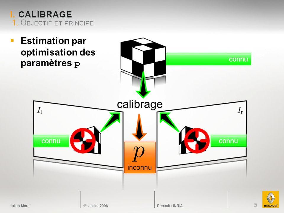 Julien Morat 1 er Juillet 2008 Renault / INRIA inconnu connu I. CALIBRAGE 1. O BJECTIF ET PRINCIPE 21 Estimation par optimisation des paramètres p con