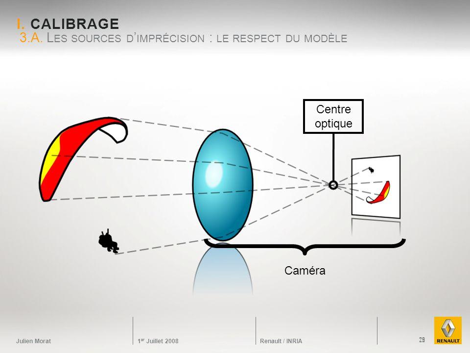 Julien Morat 1 er Juillet 2008 Renault / INRIA 3.A. L ES SOURCES D IMPRÉCISION : LE RESPECT DU MODÈLE I. CALIBRAGE 29 Caméra Centre optique