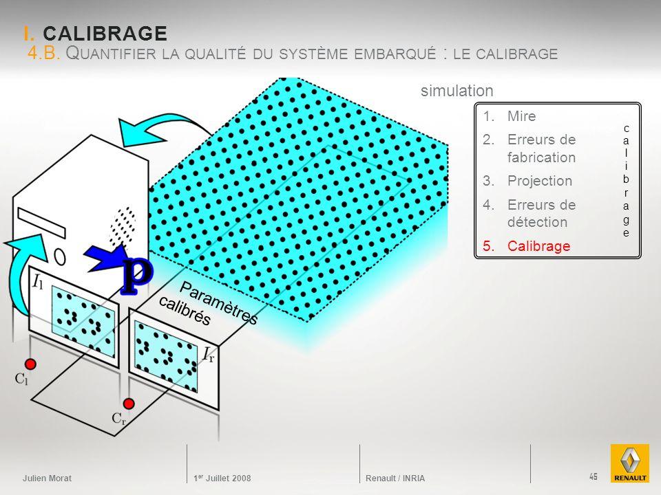 Julien Morat 1 er Juillet 2008 Renault / INRIA I. CALIBRAGE 4.B. Q UANTIFIER LA QUALITÉ DU SYSTÈME EMBARQUÉ : LE CALIBRAGE 45 simulation 1.Mire 2.Erre