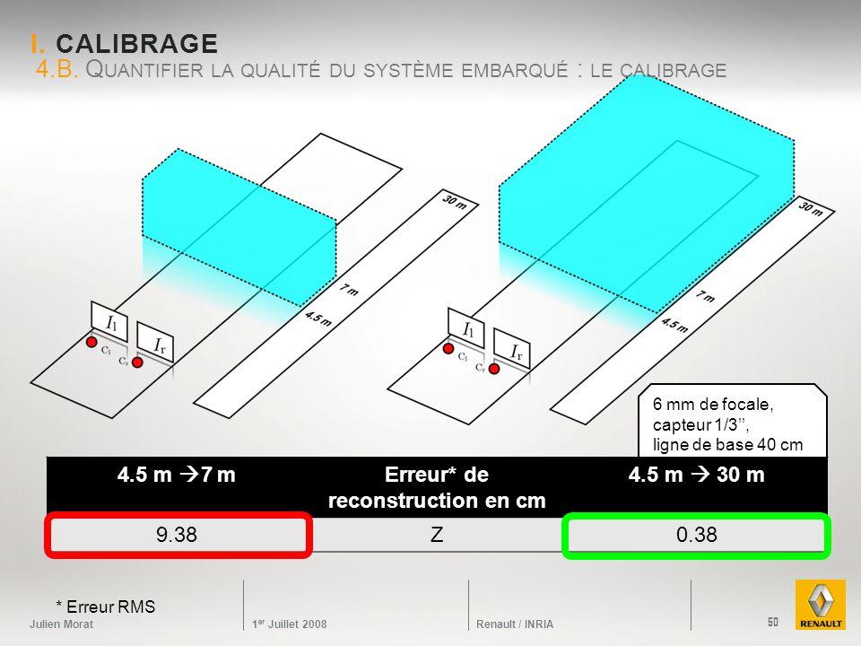 Julien Morat 1 er Juillet 2008 Renault / INRIA 6 mm de focale, capteur 1/3, ligne de base 40 cm I. CALIBRAGE 4.B. Q UANTIFIER LA QUALITÉ DU SYSTÈME EM
