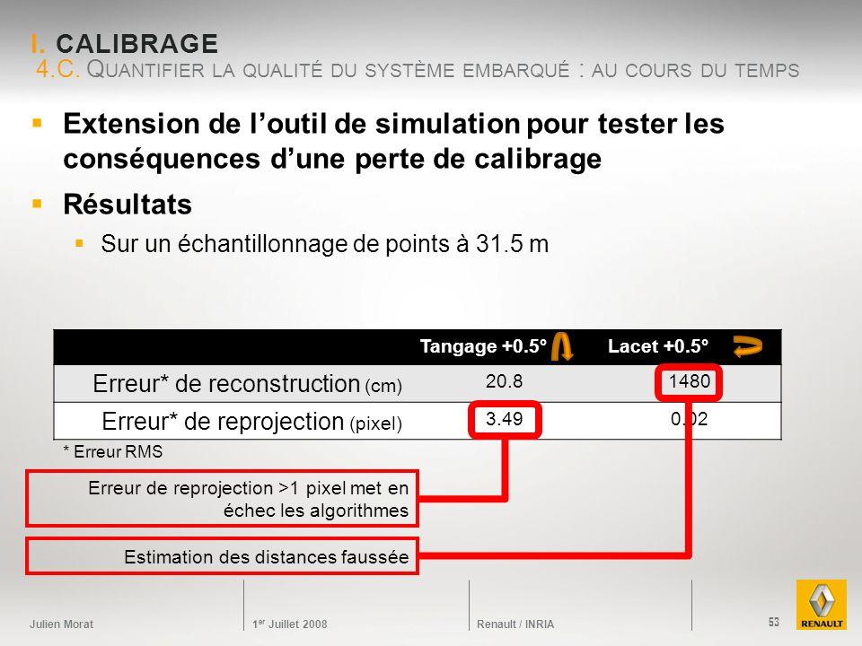 Julien Morat 1 er Juillet 2008 Renault / INRIA I. CALIBRAGE Extension de loutil de simulation pour tester les conséquences dune perte de calibrage Rés