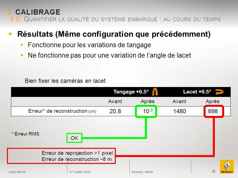 Julien Morat 1 er Juillet 2008 Renault / INRIA I. CALIBRAGE Résultats (Même configuration que précédemment) Fonctionne pour les variations de tangage