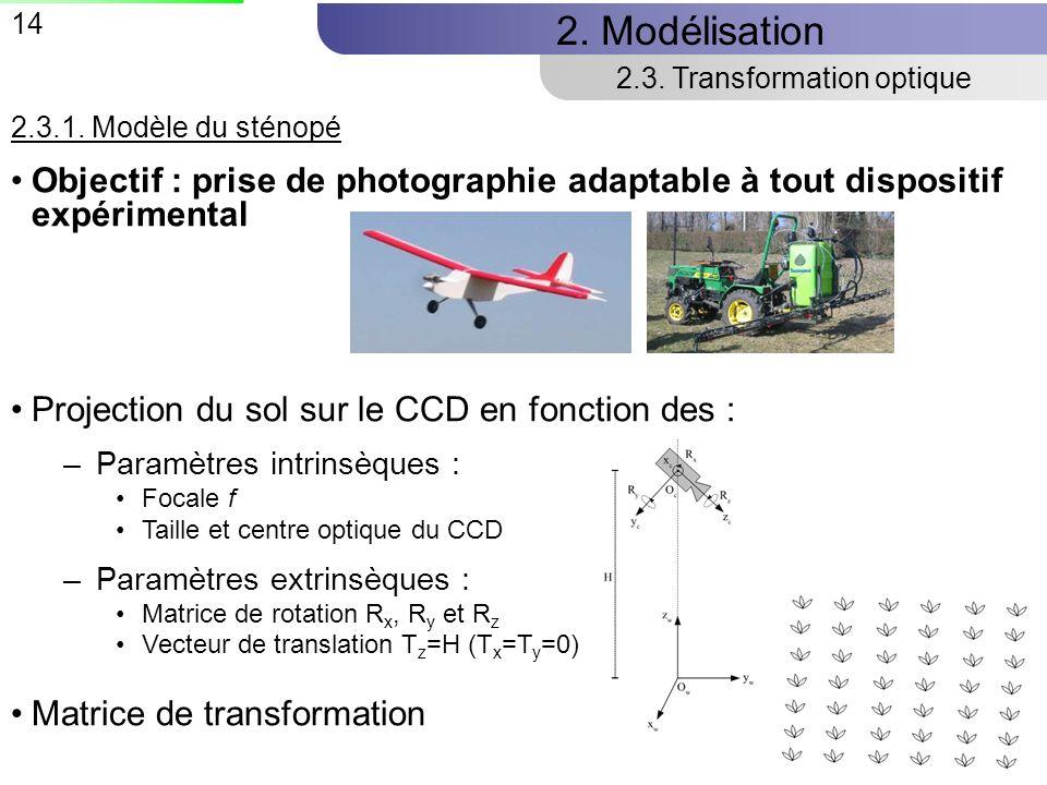 14 2.Modélisation 2.3. Transformation optique 2.3.1.
