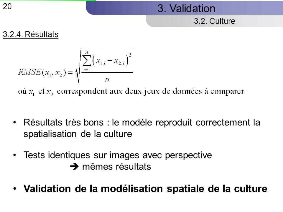 20 3.Validation 3.2.