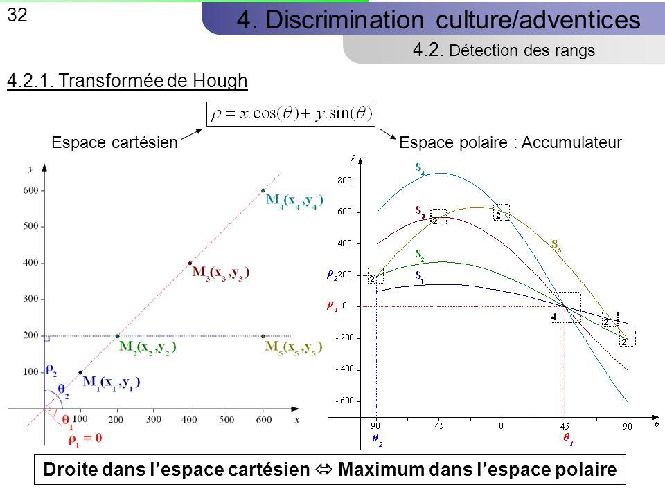 32 4.Discrimination culture/adventices 4.2. Détection des rangs 4.2.1.