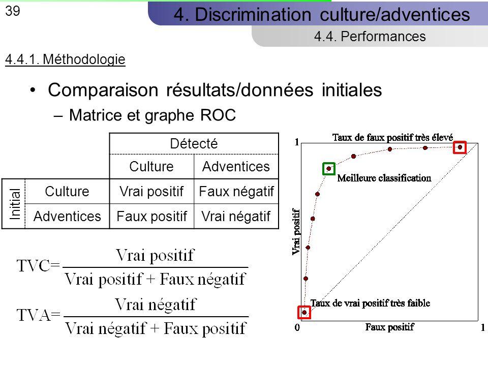 39 4.Discrimination culture/adventices 4.4. Performances 4.4.1.