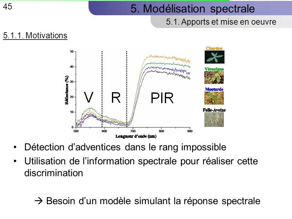 45 5.Modélisation spectrale 5.1. Apports et mise en oeuvre 5.1.1.