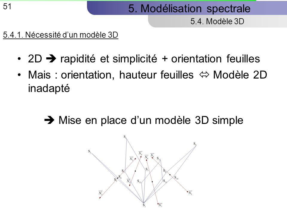 51 5.Modélisation spectrale 5.4. Modèle 3D 5.4.1.