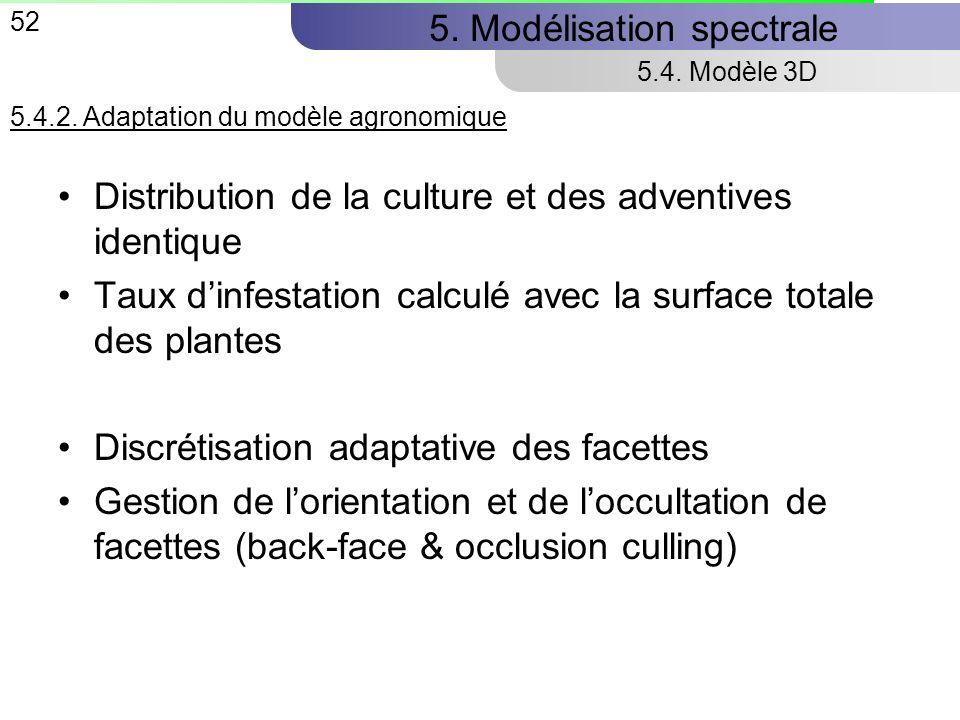 52 5.Modélisation spectrale 5.4. Modèle 3D 5.4.2.