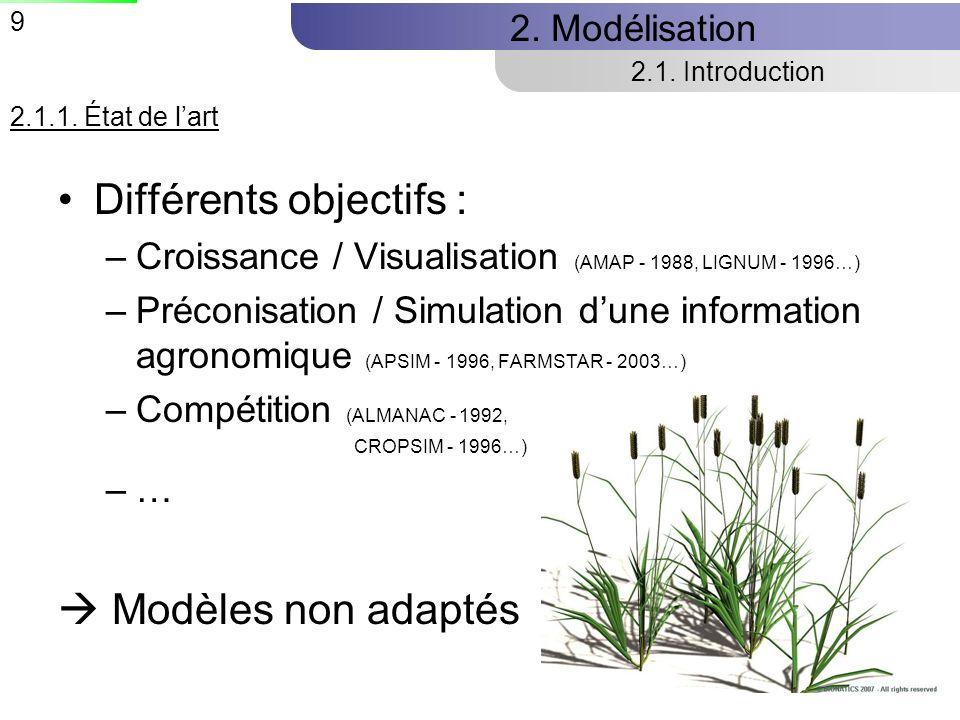 9 Différents objectifs : –Croissance / Visualisation (AMAP - 1988, LIGNUM - 1996…) –Préconisation / Simulation dune information agronomique (APSIM - 1996, FARMSTAR - 2003…) –Compétition (ALMANAC - 1992, CROPSIM - 1996…) –… Modèles non adaptés 2.