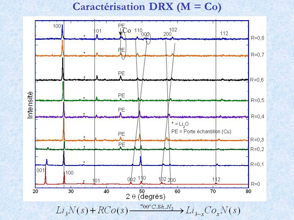 Caractérisation DRX (M = Co) Co
