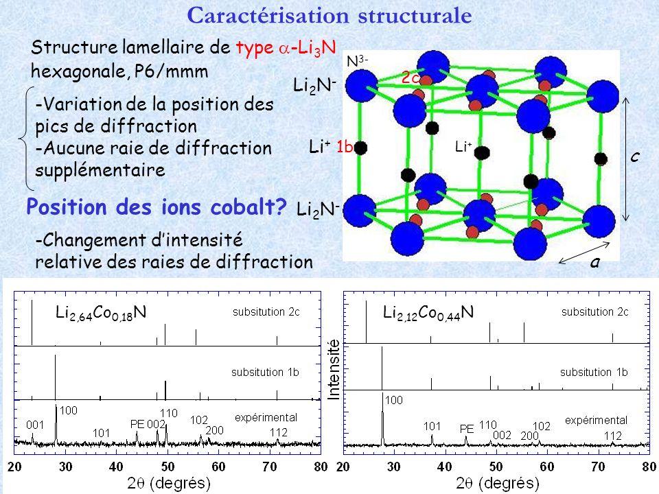 Caractérisation structurale 1b 2c Structure lamellaire de type -Li 3 N -Variation de la position des pics de diffraction -Aucune raie de diffraction s