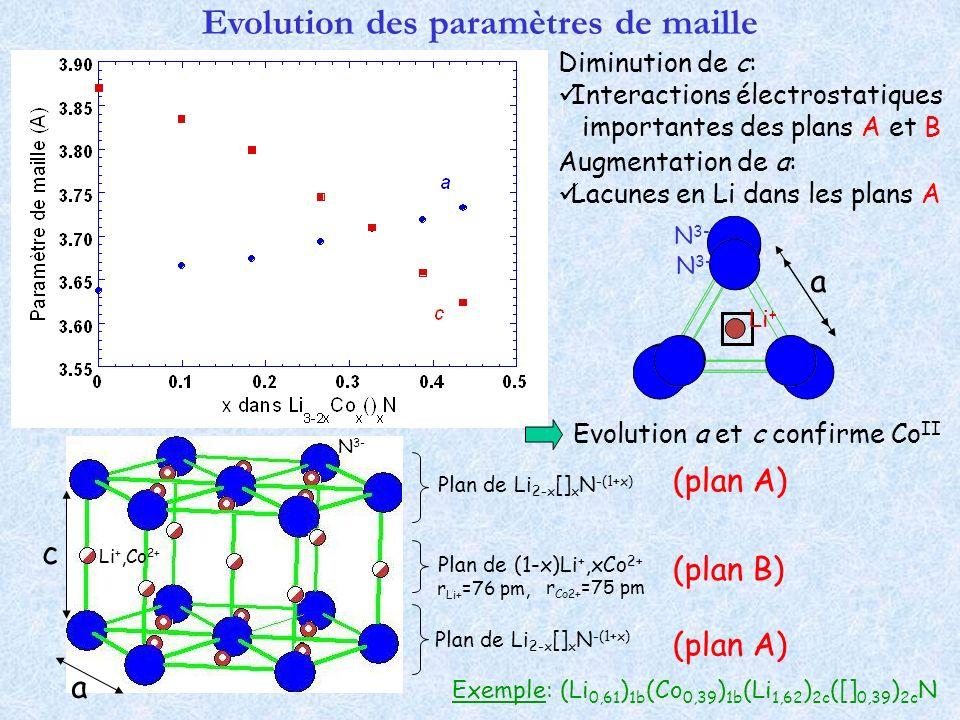 Evolution des paramètres de maille c a Plan de Li 2-x [] x N -(1+x) Plan de (1-x)Li +,xCo 2+ Plan de Li 2-x [] x N -(1+x) r Li+ =76 pm, r Co2+ =75 pm