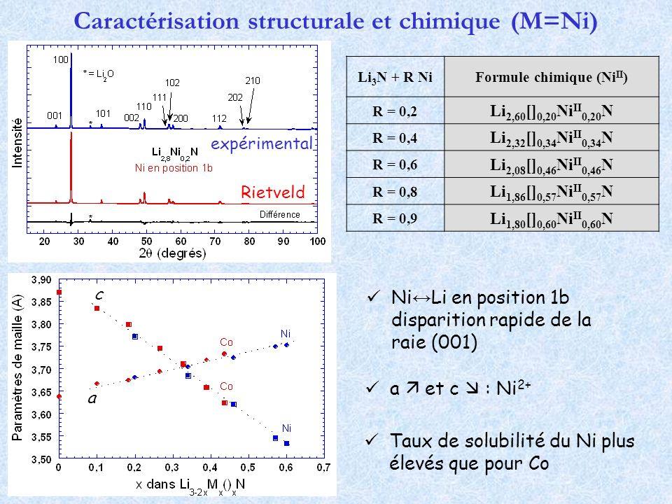 Caractérisation structurale et chimique (M=Ni) Ni Li en position 1b disparition rapide de la raie (001) Li 3 N + R NiFormule chimique (Ni II ) R = 0,2