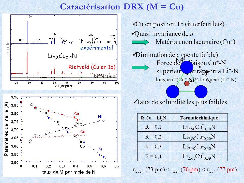 Diminution de c (pente faible) Force de la liaison Cu + -N supérieure par rapport à Li + -N longueur (Cu + -N) < longueur (Li + -N) Caractérisation DR