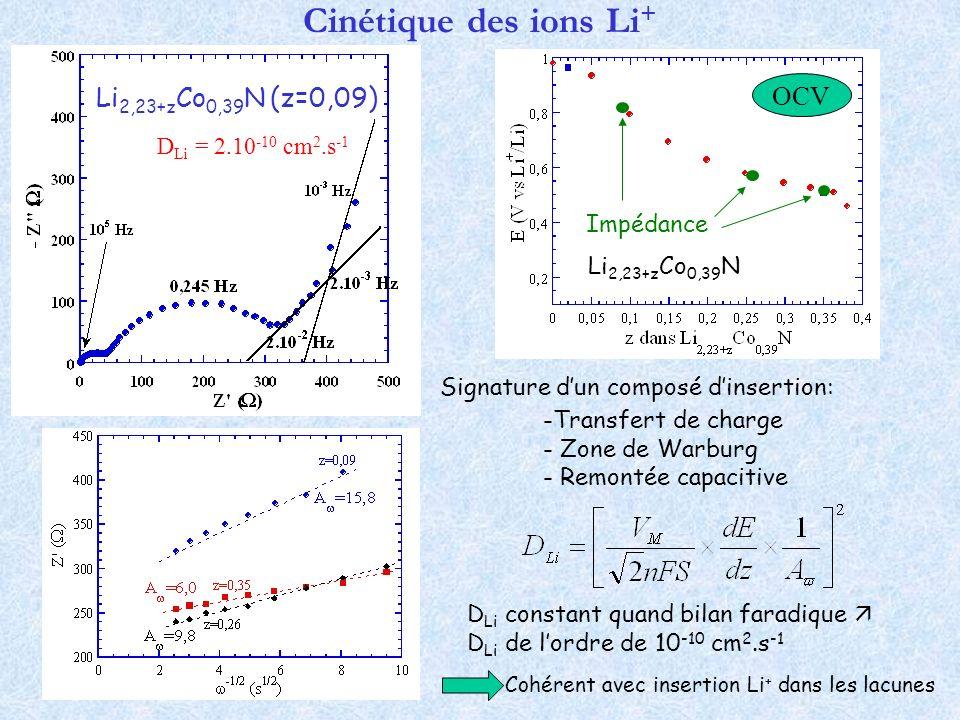 Cinétique des ions Li + D Li = 2.10 -10 cm 2.s -1 D Li constant quand bilan faradique D Li de lordre de 10 -10 cm 2.s -1 Signature dun composé dinsert