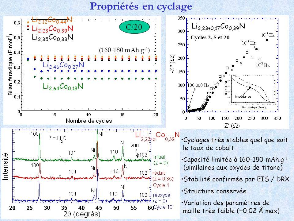 Propriétés en cyclage Cyclages très stables quel que soit le taux de cobalt Capacité limitée à 160-180 mAh.g -1 (similaires aux oxydes de titane) Stab