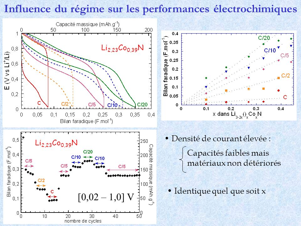 Influence du régime sur les performances électrochimiques Densité de courant élevée : [0,02 – 1,0] V Capacités faibles mais matériaux non détériorés I