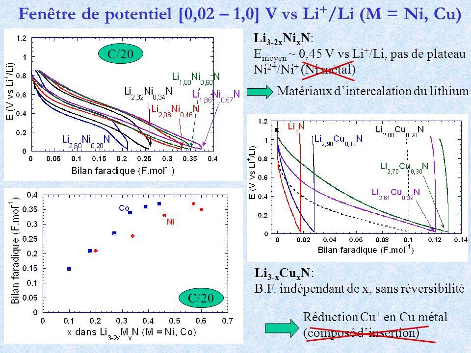 Fenêtre de potentiel [0,02 – 1,0] V vs Li + /Li (M = Ni, Cu) Matériaux dintercalation du lithium Li 3-2x Ni x N: E moyen ~ 0,45 V vs Li + /Li, pas de