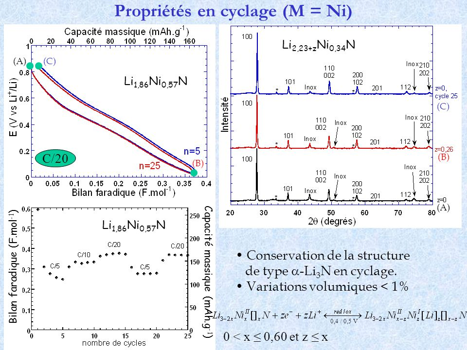 Propriétés en cyclage (M = Ni) Conservation de la structure de type -Li 3 N en cyclage. Variations volumiques < 1% 0,4 / 0,5 V 0 < x 0,60 et z x (C)(A