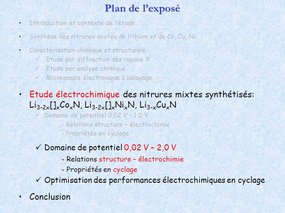 Plan de lexposé Introduction et contexte de létude Synthèse des nitrures mixtes de lithium et de Co, Cu, Ni Caractérisation chimique et structurale Et