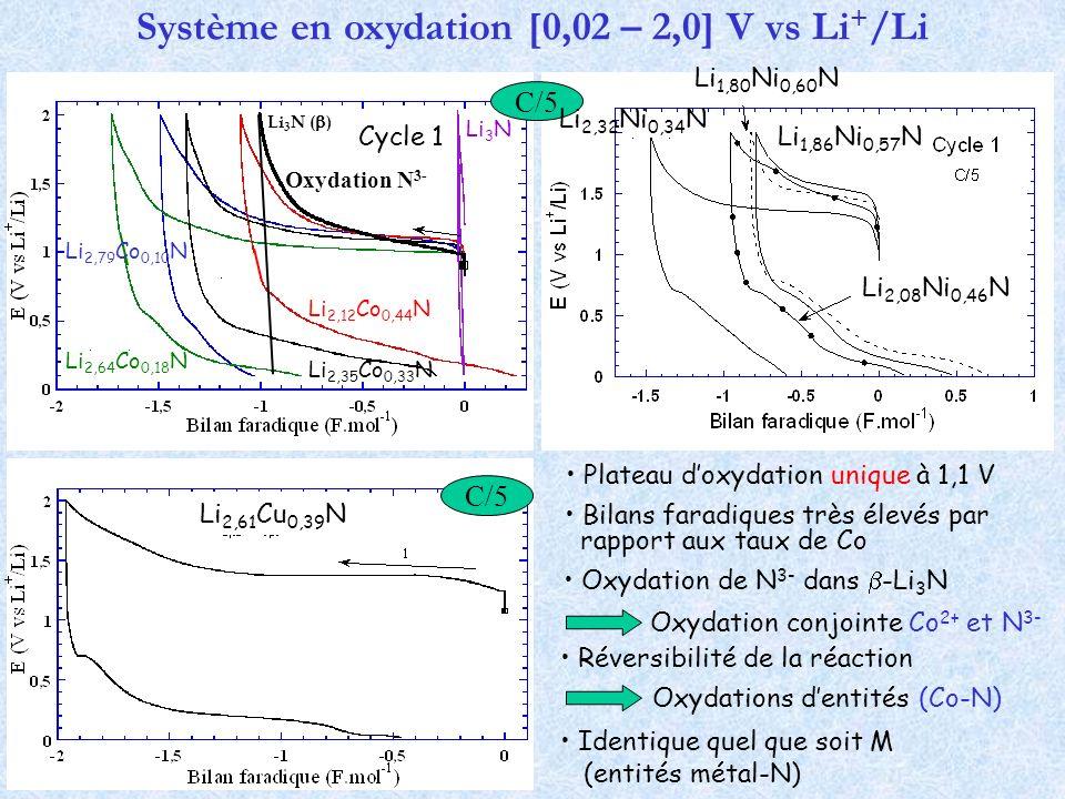 Bilans faradiques très élevés par rapport aux taux de Co Réversibilité de la réaction Système en oxydation [0,02 – 2,0] V vs Li + /Li Identique quel q