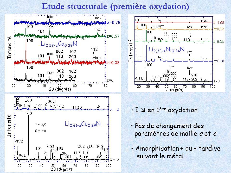 I en 1 ère oxydation Amorphisation + ou – tardive suivant le métal Etude structurale (première oxydation) Pas de changement des paramètres de maille a