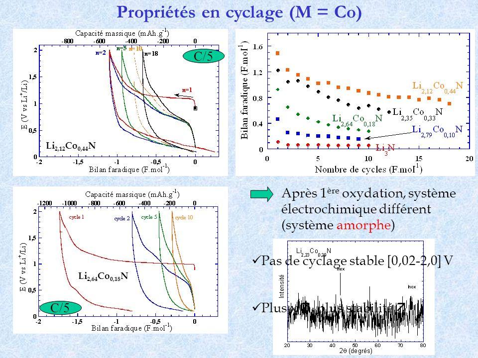 Propriétés en cyclage (M = Co) Après 1 ère oxydation, système électrochimique différent (système amorphe) C/5 Pas de cyclage stable [0,02-2,0] V Plus