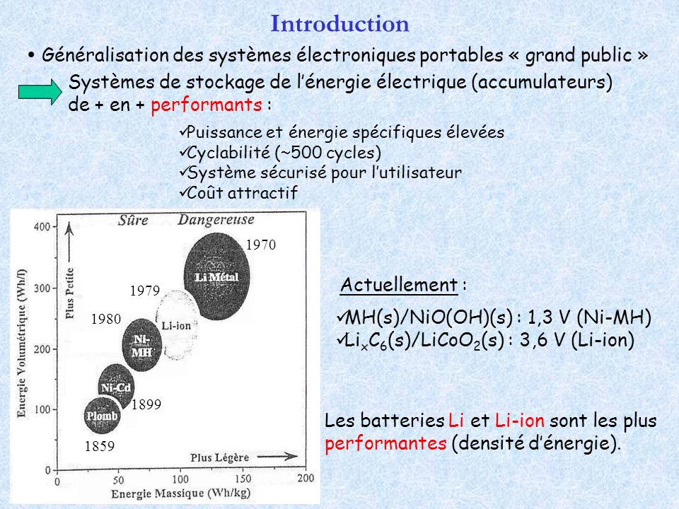 MH(s)/NiO(OH)(s) : 1,3 V (Ni-MH) Li x C 6 (s)/LiCoO 2 (s) : 3,6 V (Li-ion) Introduction Généralisation des systèmes électroniques portables « grand pu
