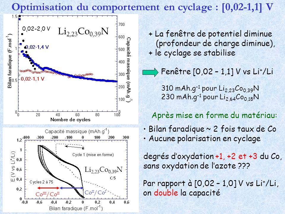 Optimisation du comportement en cyclage : [0,02-1,1] V Fenêtre [0,02 – 1,1] V vs Li + /Li Par rapport à [0,02 – 1,0] V vs Li + /Li, on double la capac