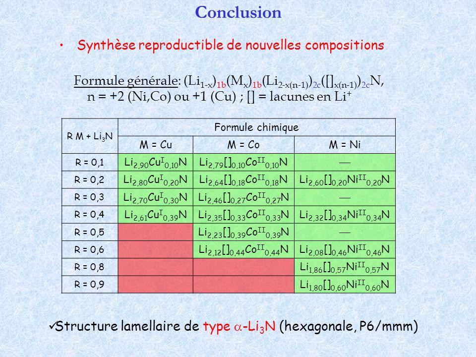 Conclusion Structure lamellaire de type -Li 3 N (hexagonale, P6/mmm) Formule générale: (Li 1-x ) 1b (M x ) 1b (Li 2-x(n-1) ) 2c ([] x(n-1) ) 2c N, n =