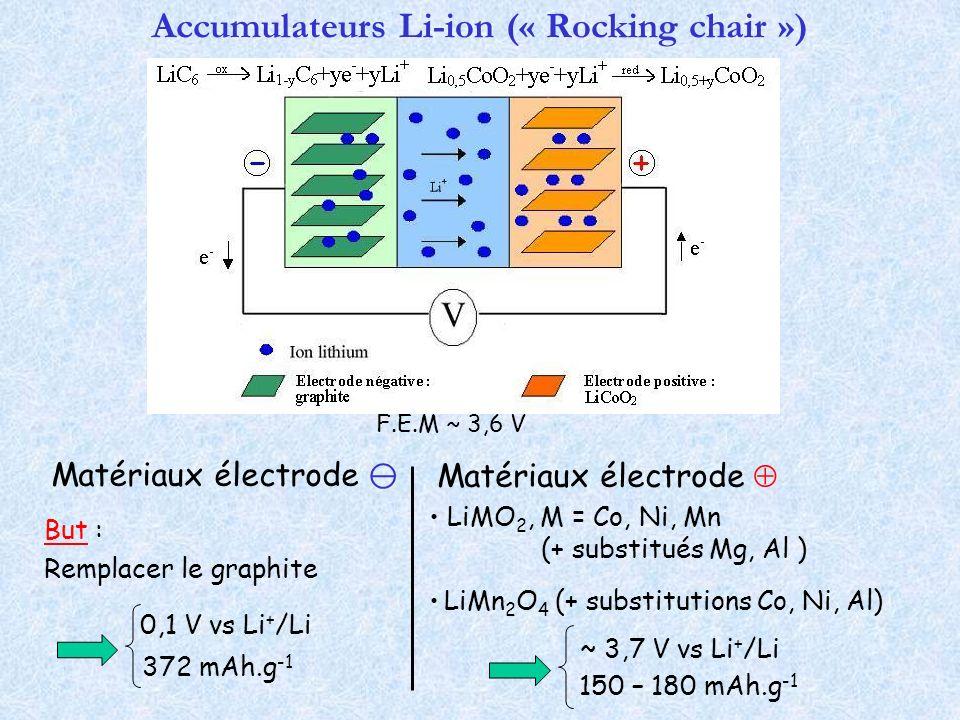 Accumulateurs Li-ion (« Rocking chair ») Matériaux électrode LiMO 2, M = Co, Ni, Mn (+ substitués Mg, Al ) LiMn 2 O 4 (+ substitutions Co, Ni, Al) ~ 3